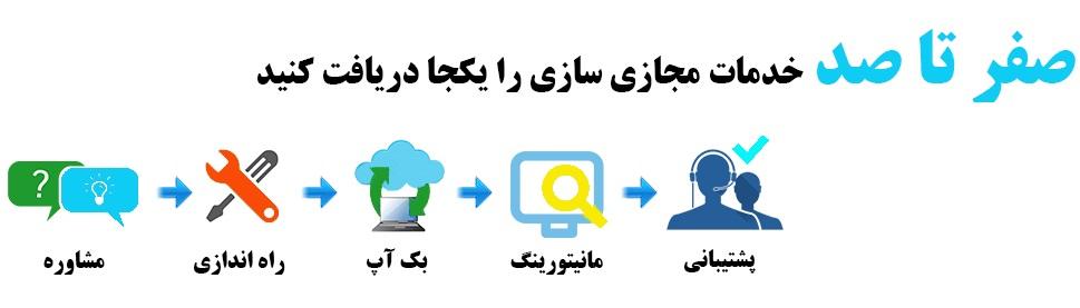 banner virtualization