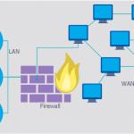 pict--computer-security-diagram-firewall-between-lan-and-wan.png--diagram-flowchart-example